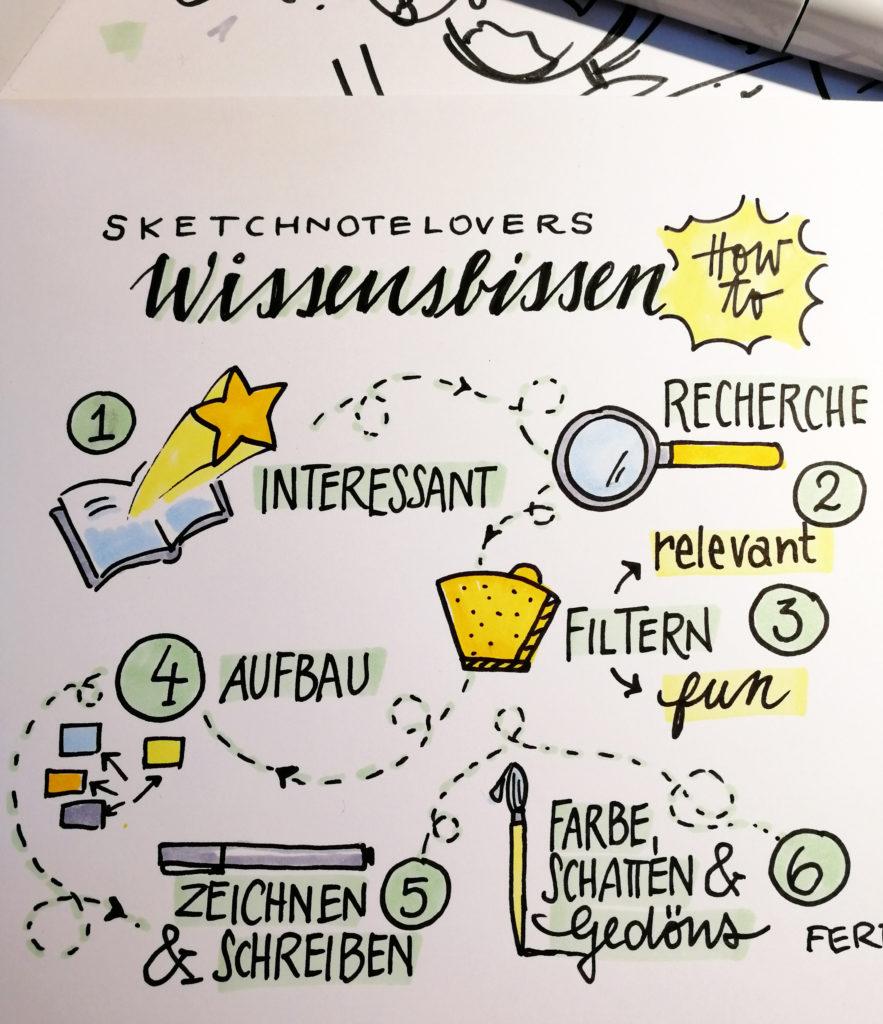 Wissensbissen How-To von Tanja Wehr (@sketchnotelovers)